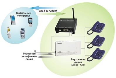 Варианты применения GSM - шлюза Sprut Universal